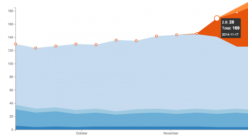 "Atlassian runs weekly reports with the number of installed instance. Here is ""Play SQL Base"" jumping after the 2.8 release."